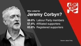 WhovotedforJeremyCorbyn